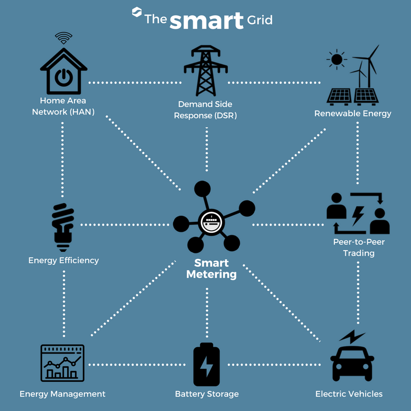 Smart Meters Making The Smart Grid Possible Sms