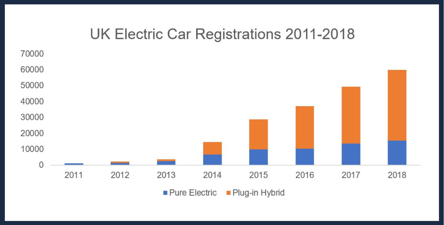 One every nine minutes: record number of EVs registered in